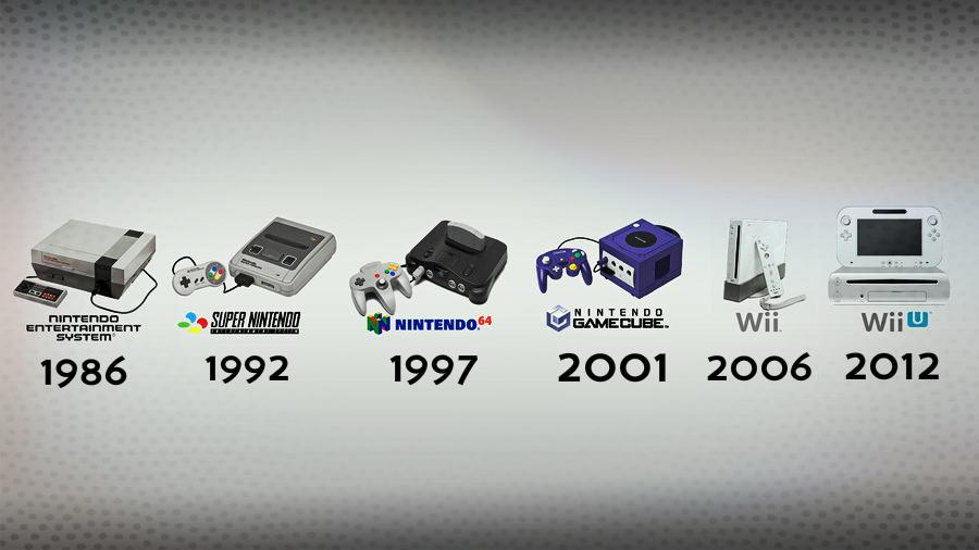 Nintendo-Home-Console-Timeline