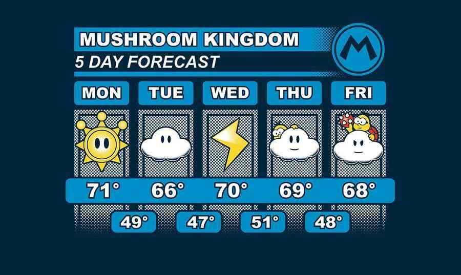 El pronóstico meteorológico semanal del Mundo Champiñón